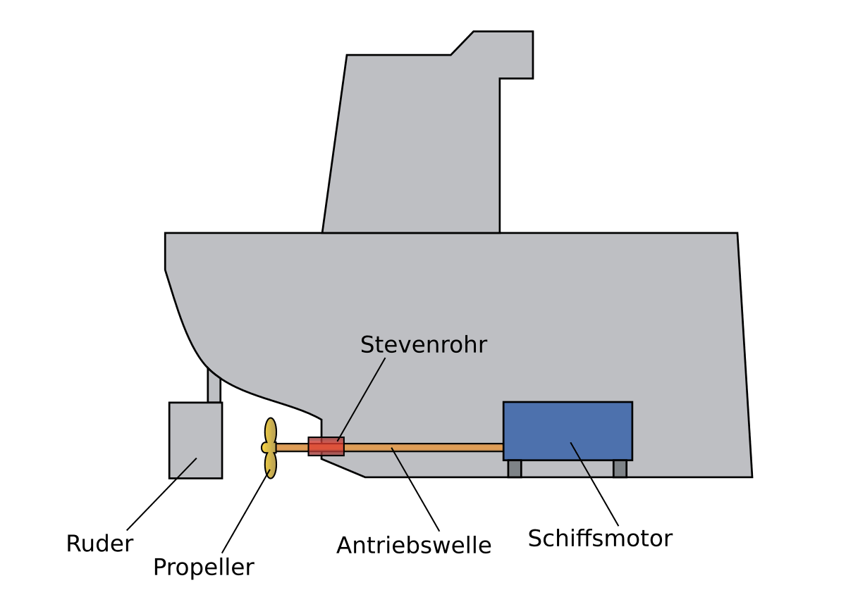 Hausboot Antrieb Wellenantrieb